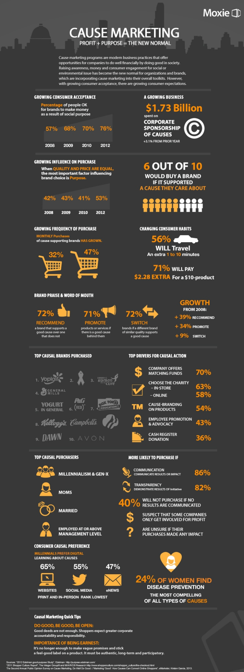 04-29-13_CauseMarketing Inforgraphic