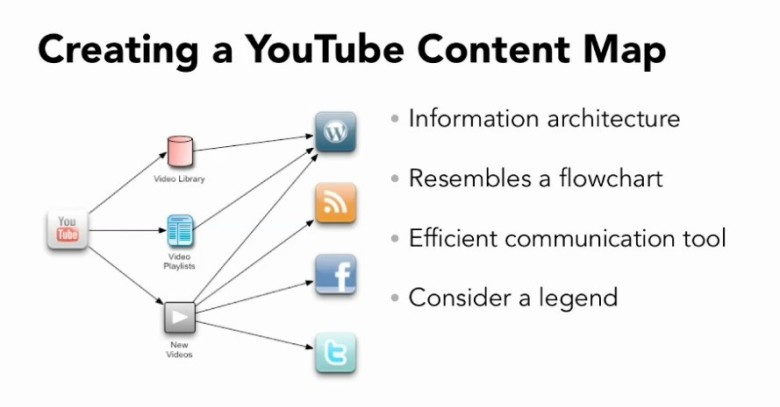 YouTube_Content_Map